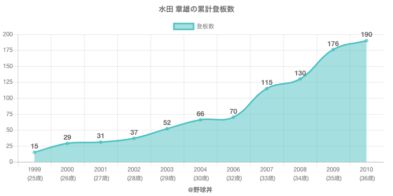 #水田 章雄の累計登板数