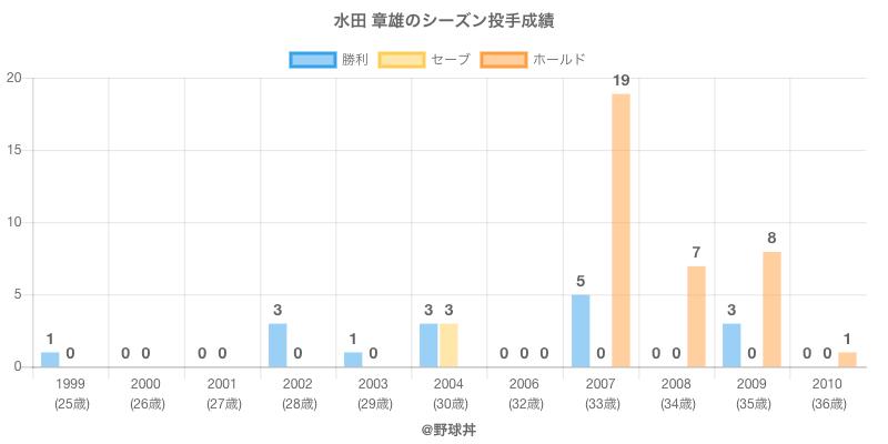 #水田 章雄のシーズン投手成績