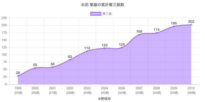 #水田 章雄の累計奪三振数
