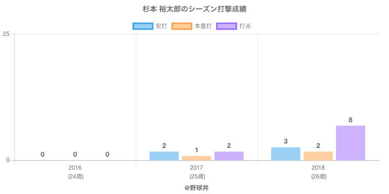 #杉本 裕太郎のシーズン打撃成績