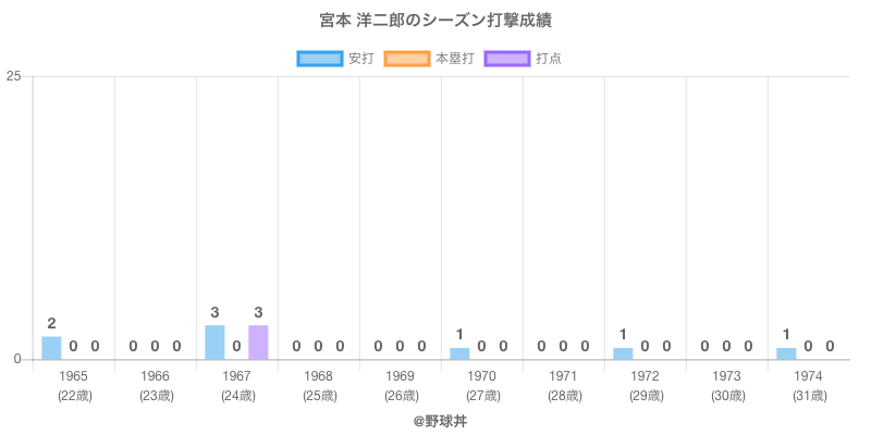 #宮本 洋二郎のシーズン打撃成績