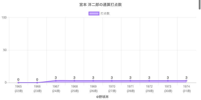 #宮本 洋二郎の通算打点数