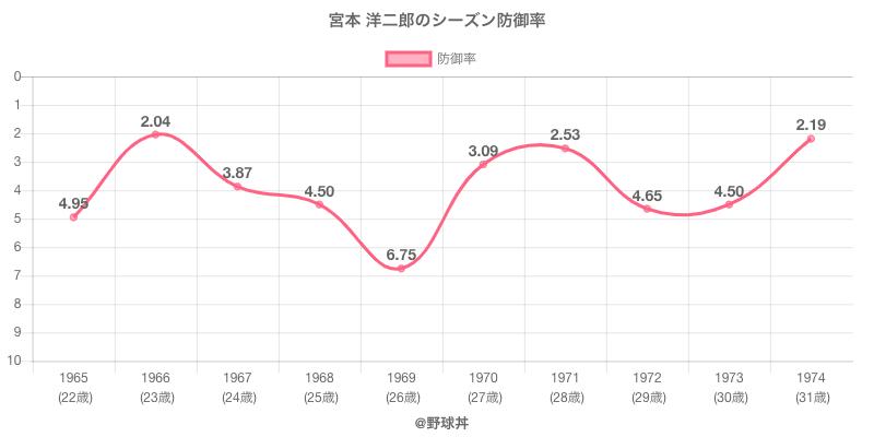 宮本 洋二郎のシーズン防御率