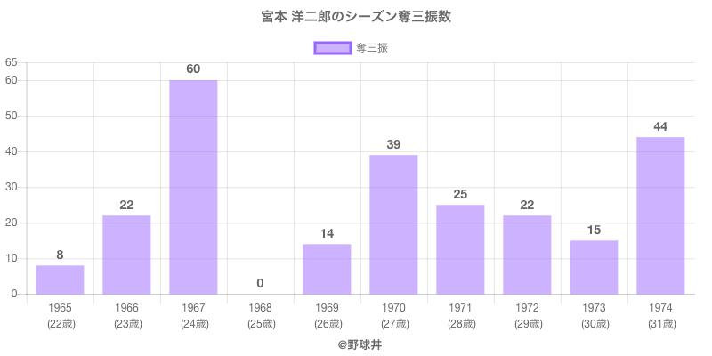 #宮本 洋二郎のシーズン奪三振数