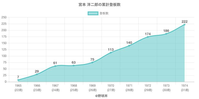 #宮本 洋二郎の累計登板数