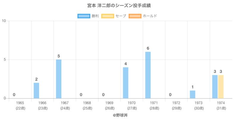 #宮本 洋二郎のシーズン投手成績