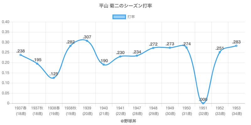 平山 菊二のシーズン打率