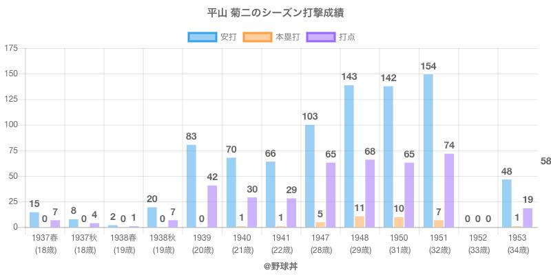 #平山 菊二のシーズン打撃成績