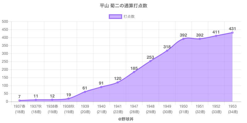 #平山 菊二の通算打点数
