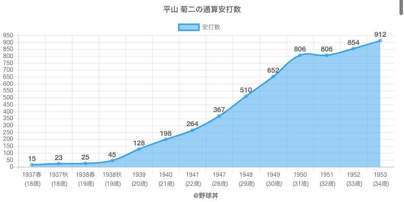 #平山 菊二の通算安打数