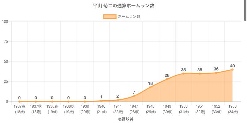 #平山 菊二の通算ホームラン数