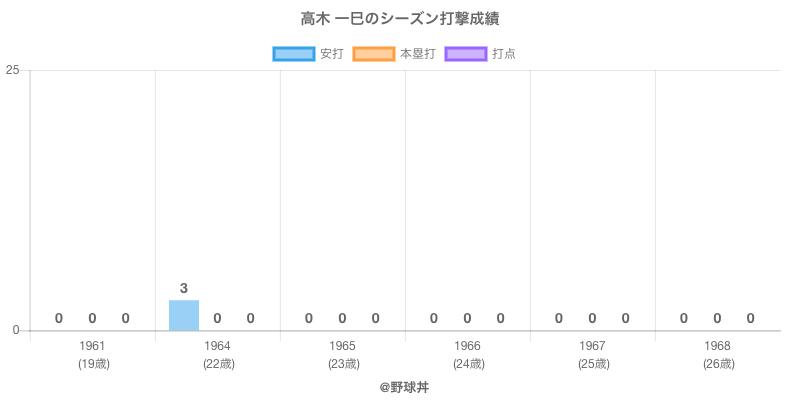 #高木 一巳のシーズン打撃成績