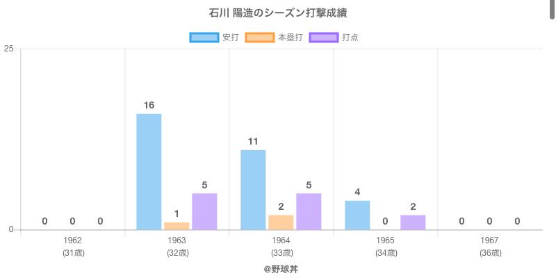 #石川 陽造のシーズン打撃成績