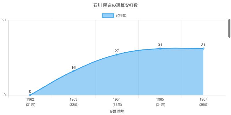 #石川 陽造の通算安打数