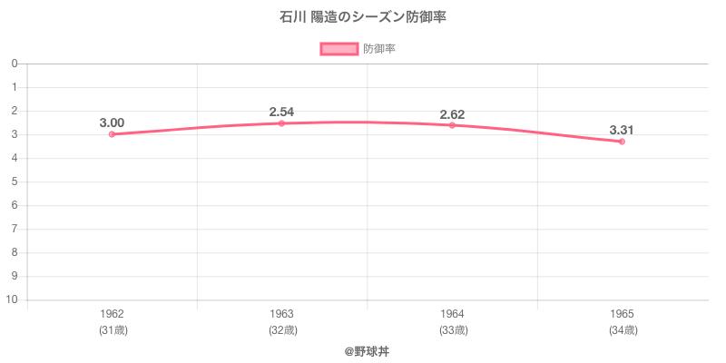 石川 陽造のシーズン防御率