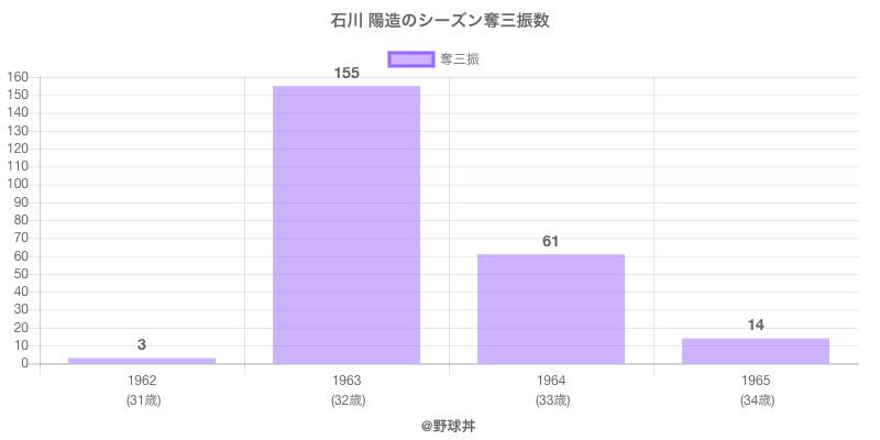 #石川 陽造のシーズン奪三振数
