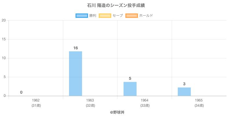 #石川 陽造のシーズン投手成績