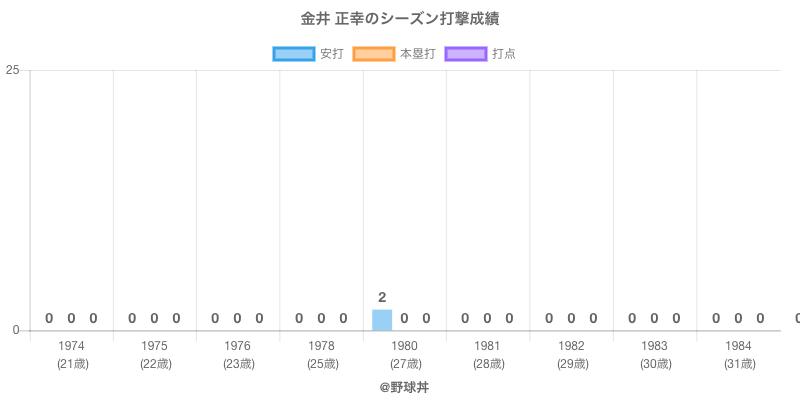 #金井 正幸のシーズン打撃成績