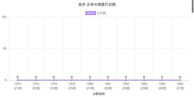 #金井 正幸の通算打点数