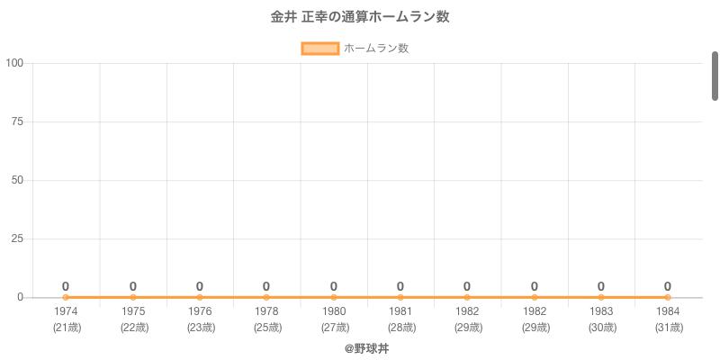 #金井 正幸の通算ホームラン数