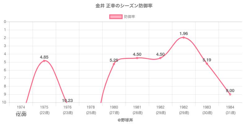 金井 正幸のシーズン防御率