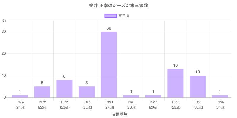 #金井 正幸のシーズン奪三振数