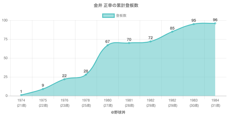 #金井 正幸の累計登板数