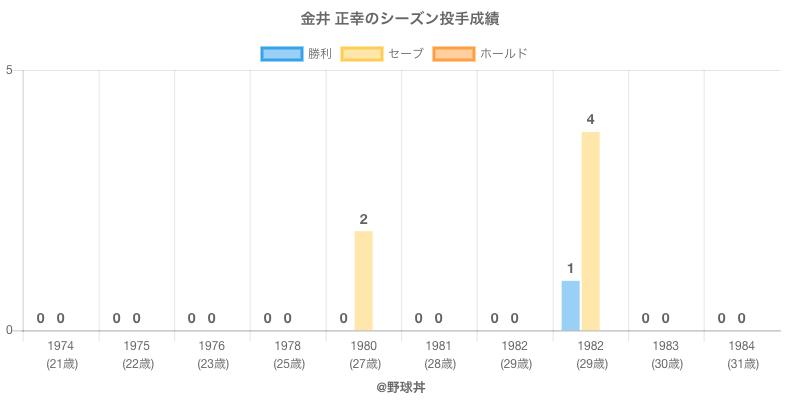 #金井 正幸のシーズン投手成績