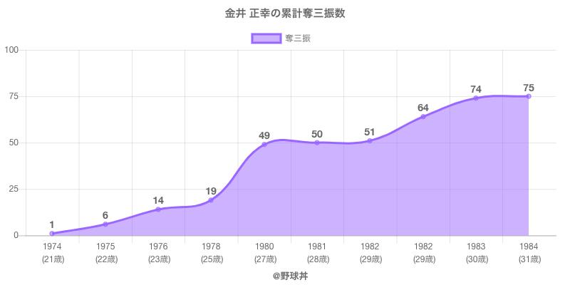 #金井 正幸の累計奪三振数