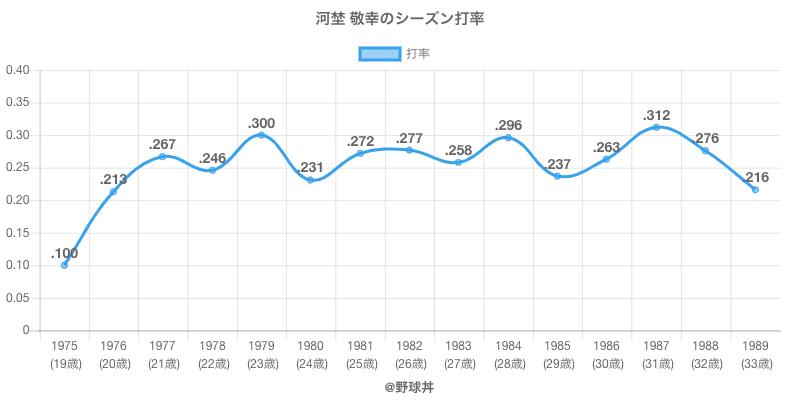 河埜 敬幸のシーズン打率