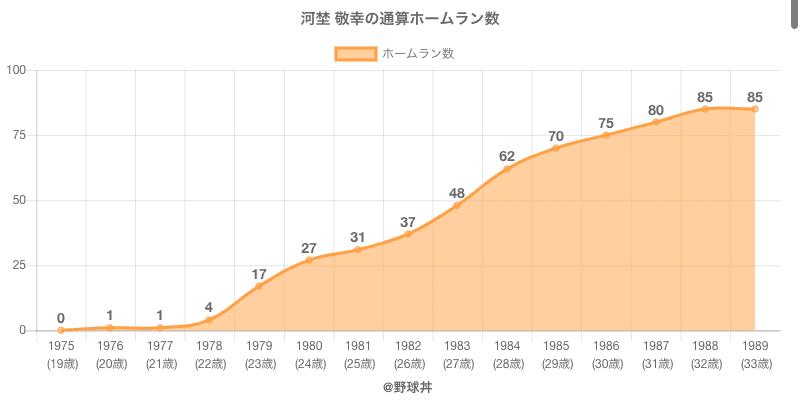 #河埜 敬幸の通算ホームラン数