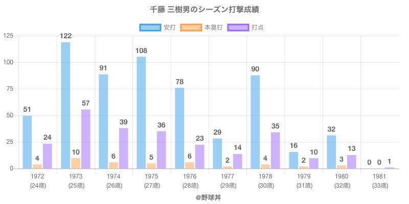 #千藤 三樹男のシーズン打撃成績