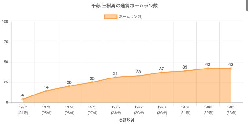 #千藤 三樹男の通算ホームラン数