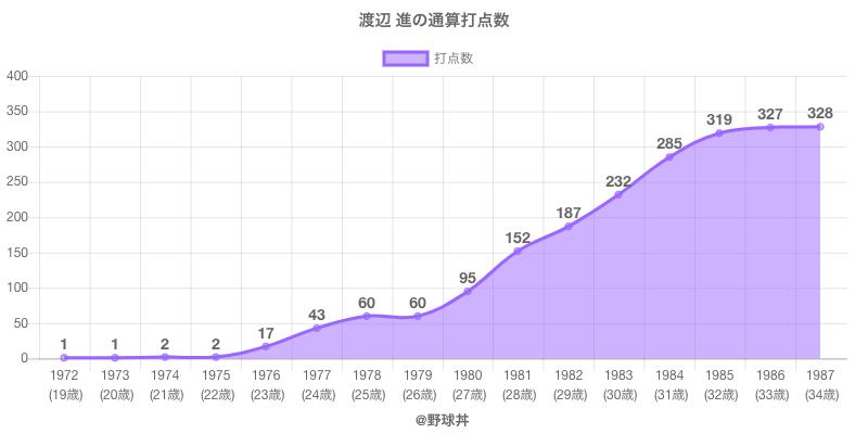 #渡辺 進の通算打点数