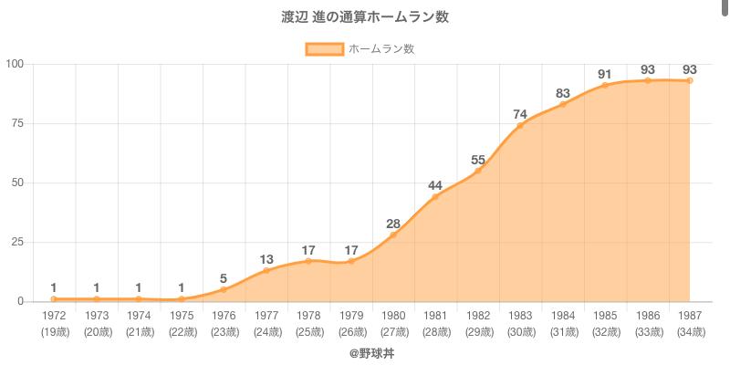 #渡辺 進の通算ホームラン数