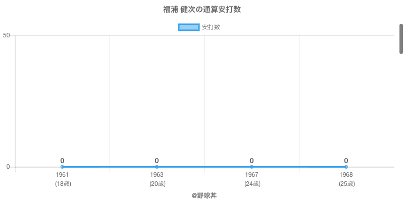 #福浦 健次の通算安打数