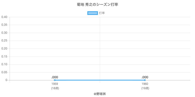 菊地 秀之のシーズン打率