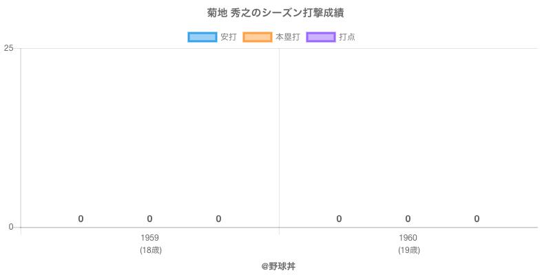 #菊地 秀之のシーズン打撃成績