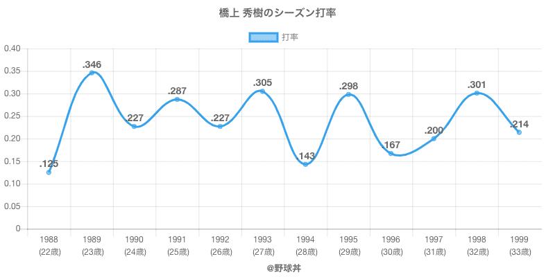 橋上 秀樹のシーズン打率