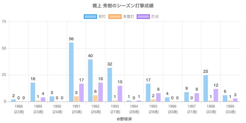 #橋上 秀樹のシーズン打撃成績