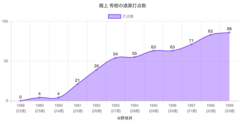 #橋上 秀樹の通算打点数