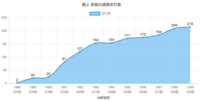 #橋上 秀樹の通算安打数