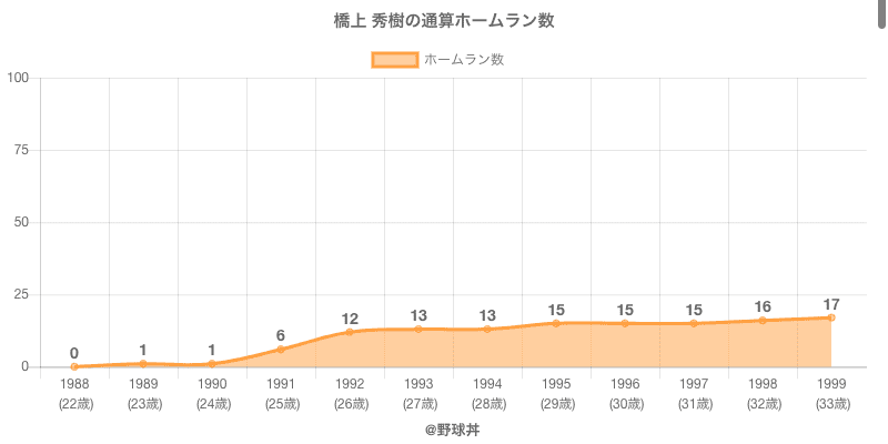 #橋上 秀樹の通算ホームラン数