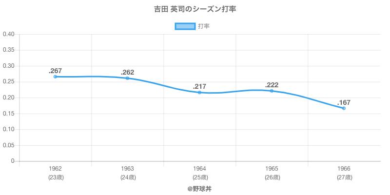 吉田 英司のシーズン打率