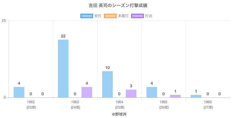 #吉田 英司のシーズン打撃成績