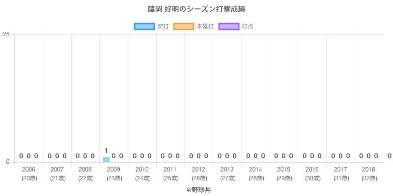 #藤岡 好明のシーズン打撃成績