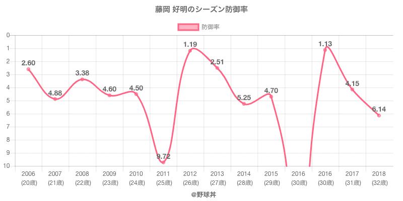 藤岡 好明のシーズン防御率