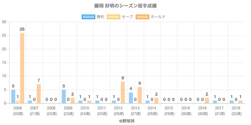 #藤岡 好明のシーズン投手成績
