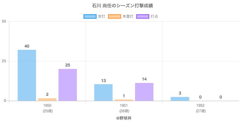 #石川 尚任のシーズン打撃成績