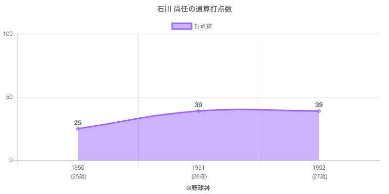 #石川 尚任の通算打点数